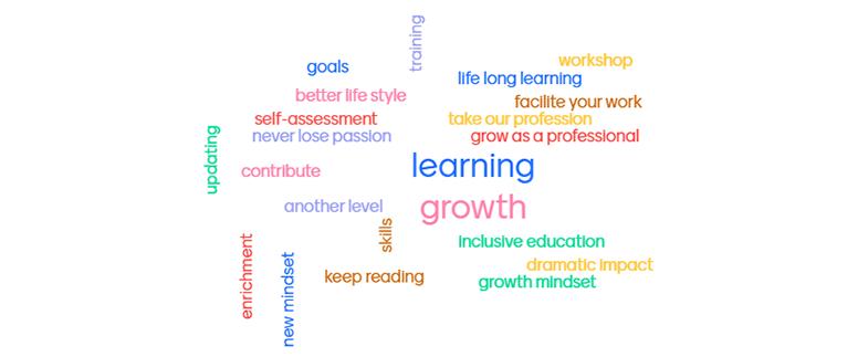 Mind map: professional development