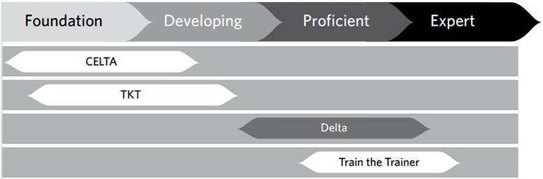 Cambridge Train the Trainer FAQ